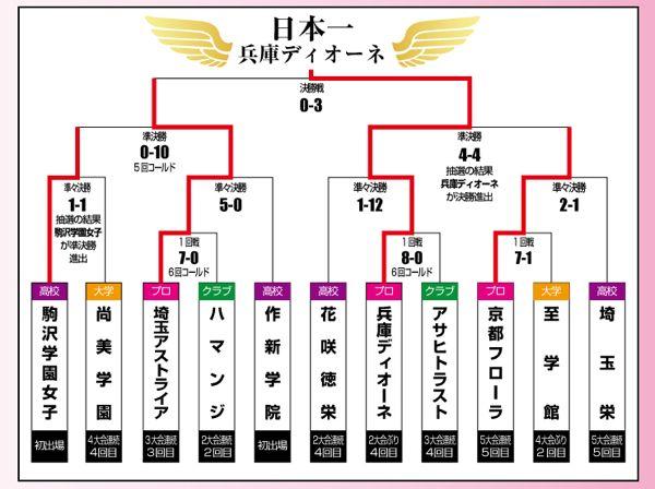 大会トーナメント表