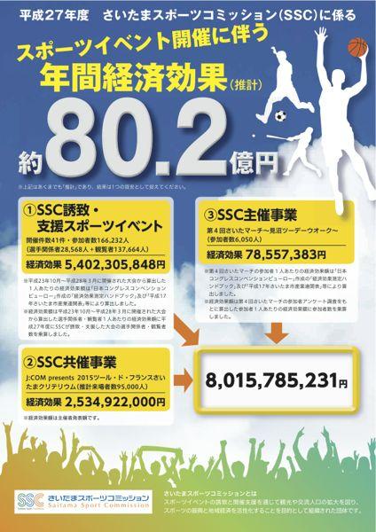 平成27年度さいたまスポーツコミッションに係る「スポーツイベント開催に伴う年間経済効果額」を算出しました!