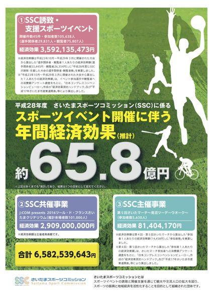 平成28年度さいたまスポーツコミッションに係る「スポーツイベント開催に伴う年間経済効果額」を算出しました!